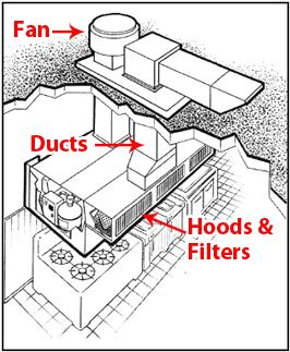 enviroment exhaust service inc exhaust system cleaning rh eestx com commercial kitchen exhaust systems cost kitchen ventilation system commercial