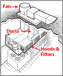Enviroment Exhaust Service Inc. - Exhaust System Cleaning ...